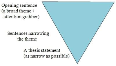 Writing an Introductory Paragraph - Starting Your Research