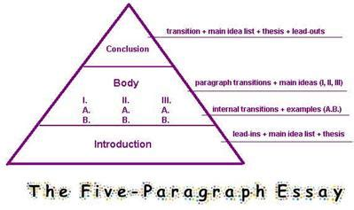 Write introduction paragraph thesis